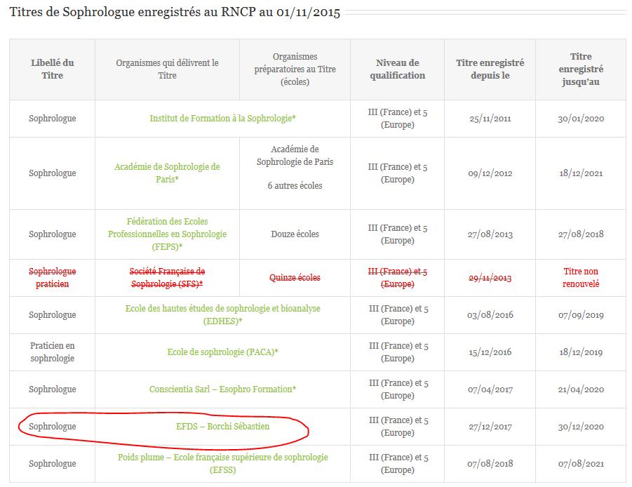 Titres de Sophrologie enregistrés au RNCP