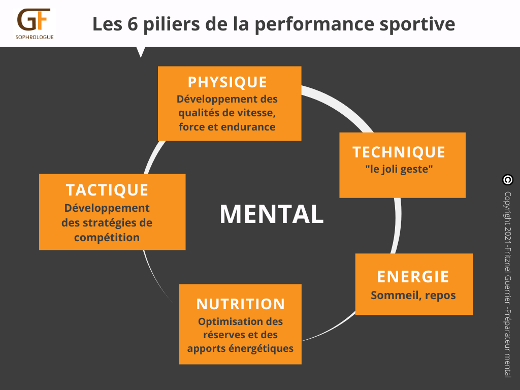 6 piliers de la performance sportive